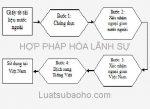 Trình tự hợp pháp hoá lãnh sự giấy tờ tài liệu nước ngoài sử dụng tại Việt Nam